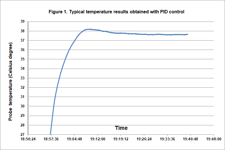 Doccol PID controller AC-output performance curve