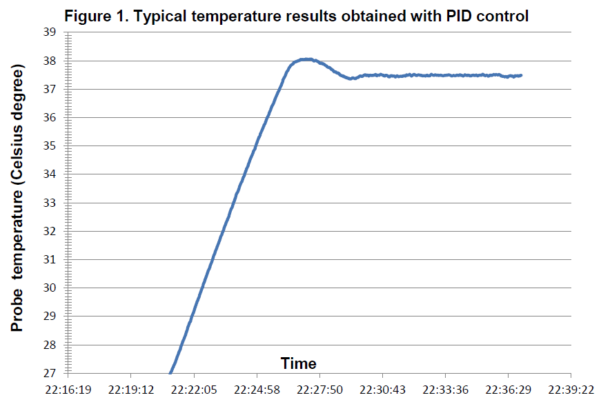 Doccol PID controller DC-output performance curve